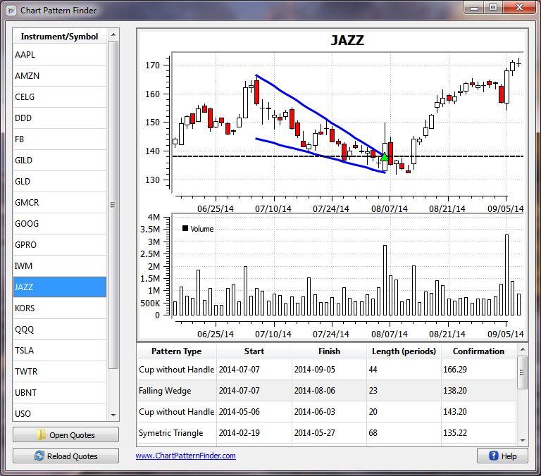 Chart Pattern Finder Screenshot