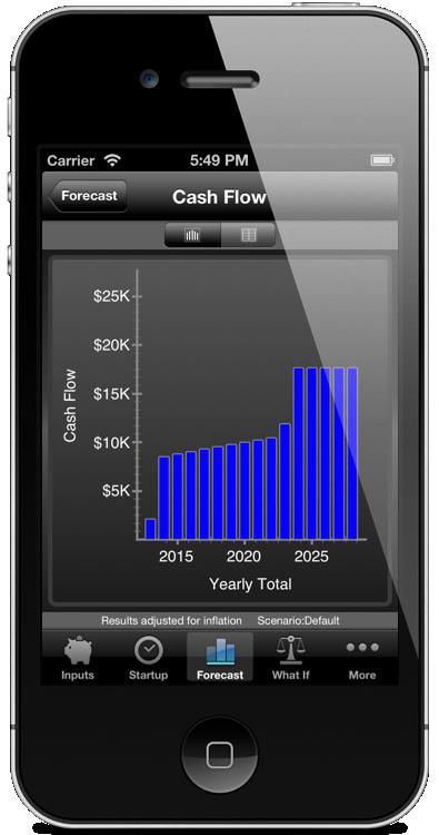 FutureBudget Cash Flow