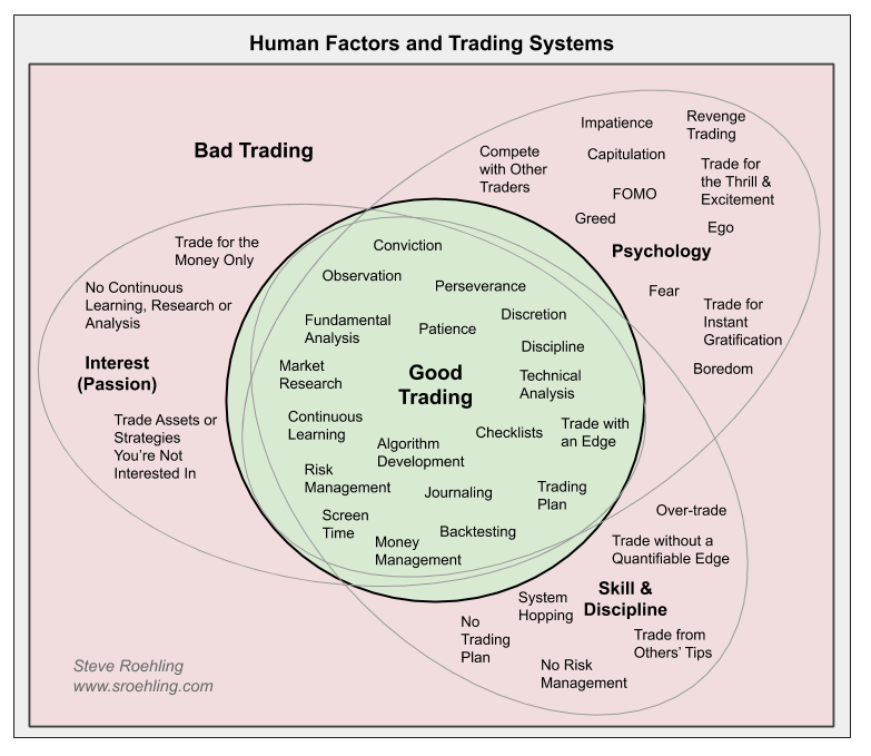 Human Factors and Trading Systems