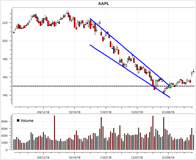 Apple Falling Wedge