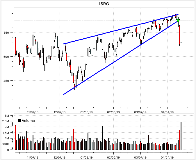 ISRG Rising Wedge
