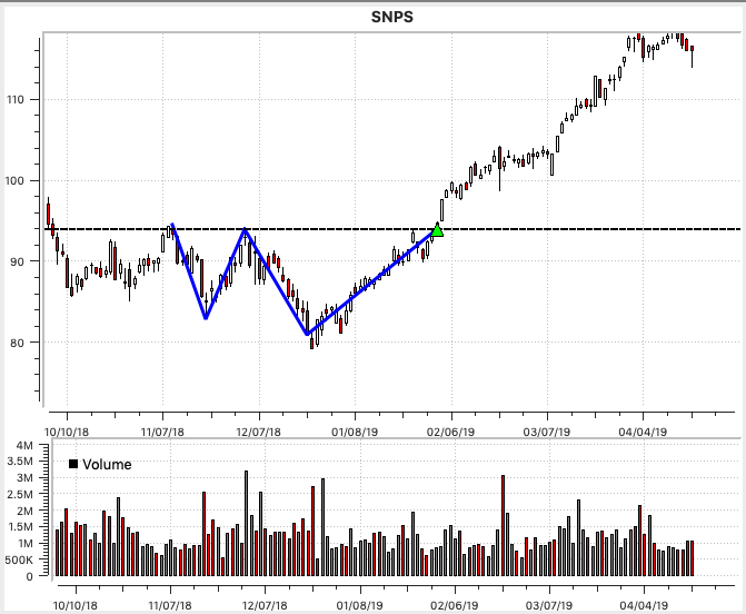 SNPS Double Bottom