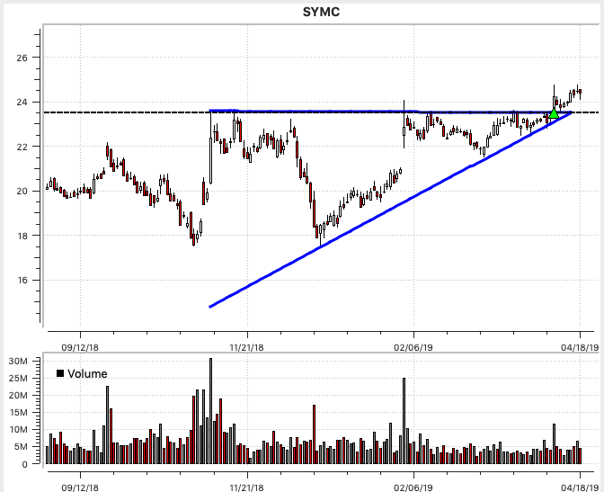 SYMC Ascending Triangle