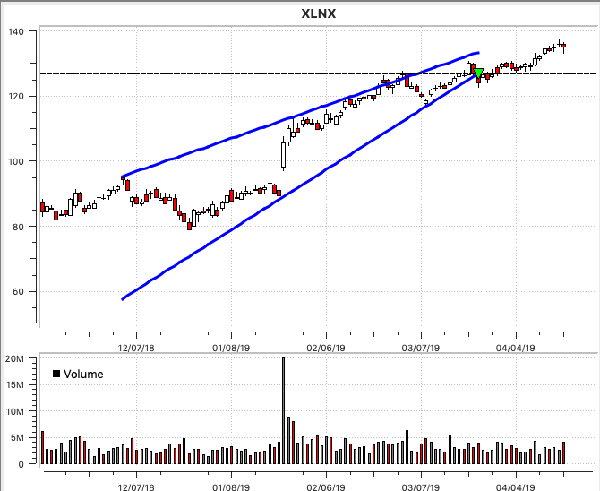 XLNX Rising Wedge
